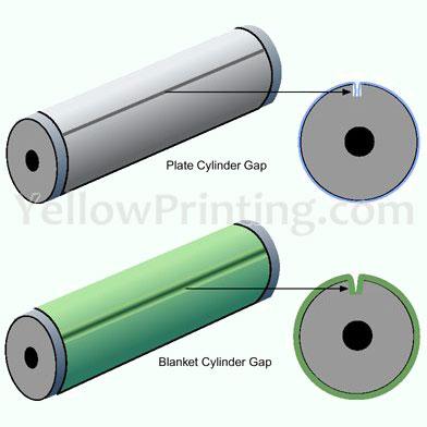 offset cylinder